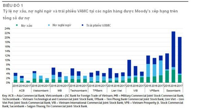 """Moody's """"khen"""" quá trình xử lý nợ xấu tại ngân hàng Việt - Ảnh 1."""