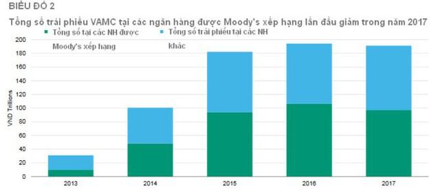 """Moody's """"khen"""" quá trình xử lý nợ xấu tại ngân hàng Việt - Ảnh 2."""