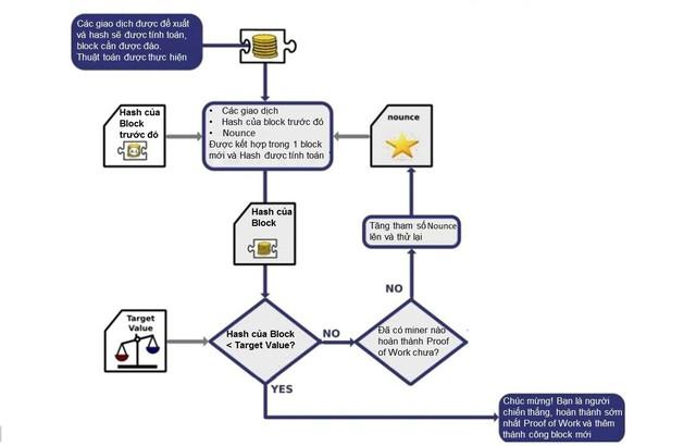 Giải mã bài toán các thợ đào cần giải để đào được bitcoin - Ảnh 2.