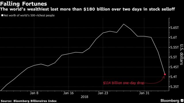 Giới siêu giàu mất 114 tỷ USD vì chứng khoán Mỹ - Ảnh 1.