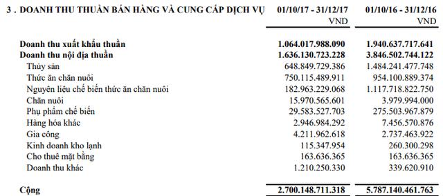 Ghi nhận hơn 213 tỷ đồng lãi từ thoái vốn đầu tư, Hùng Vương lãi ròng 25 tỷ đồng quý 1, giảm lỗ lũy kế xuống còn 450 tỷ - Ảnh 2.