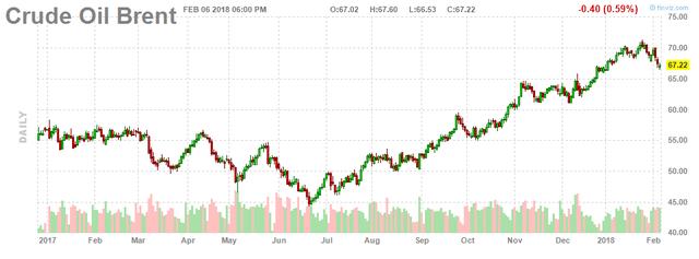 Giá dầu tiếp tục giảm do tâm lý bi quan của thị trường - Ảnh 2.