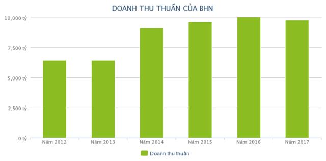 Habeco đang tụt lùi trong cuộc chiến giành thị phần bia Việt? - Ảnh 1.
