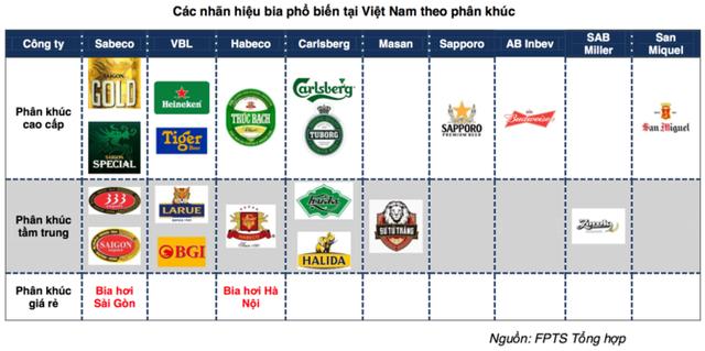 Habeco đang tụt lùi trong cuộc chiến giành thị phần bia Việt? - Ảnh 2.