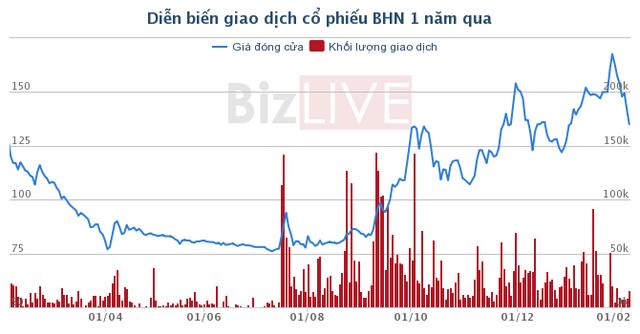 Habeco đang tụt lùi trong cuộc chiến giành thị phần bia Việt? - Ảnh 3.