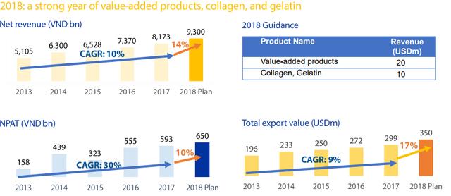 Vĩnh Hoàn đặt mục tiêu lãi 650 tỷ đồng năm 2018, tăng trưởng 10% so với lợi nhuận đạt được năm 2017 - Ảnh 2.