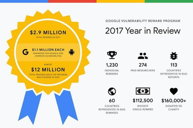 Google chi 2,9 triệu USD tiền thưởng cho các nhà nghiên cứu bảo mật trong năm 2017 - Ảnh 1.