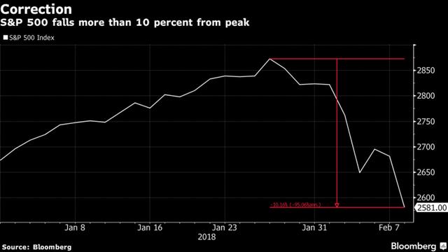 Sắc đỏ bao trùm chứng khoán Mỹ, Dow Jones mất hơn 1.000 điểm: Cơn ác mộng trở lại - Ảnh 1.