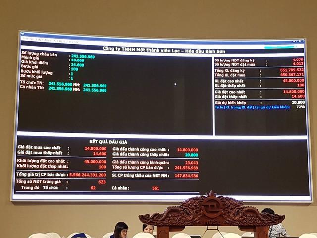 IPO Lọc Dầu Dung Quất vượt mọi mong đợi, nhà nước thu về số tiền cao hơn 60% so với dự kiến - Ảnh 5.