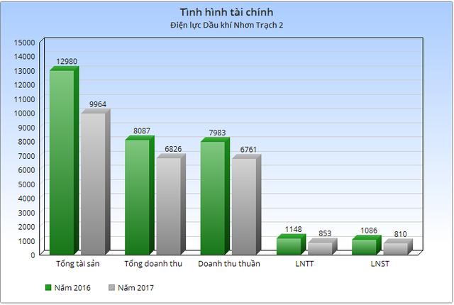Điện lực Dầu khí Nhơn Trạch 2 (NT2): Mục tiêu năm 2018 lãi sau thuế 749 tỷ đồng, giảm gần 8% so với năm 2017 - Ảnh 1.
