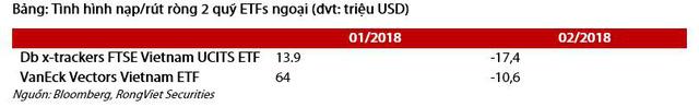 2 tháng đầu năm 2018, khối ngoại yêu thích nhóm ngành nào trên TTCK Việt Nam? - Ảnh 3.
