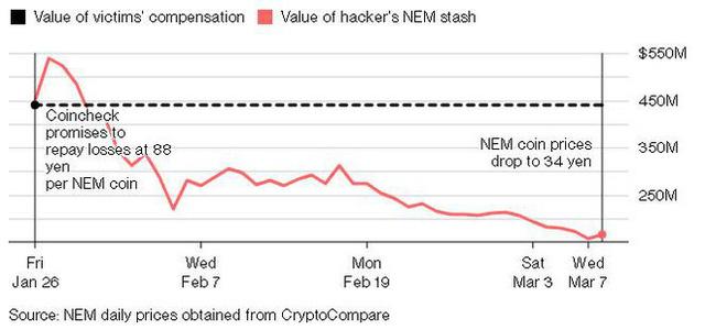 Sau vụ sàn giao dịch Coincheck bị tấn công, hóa ra hacker đã giúp các nhà đầu tư tránh bị thua lỗ hơn 262 triệu USD - Ảnh 2.