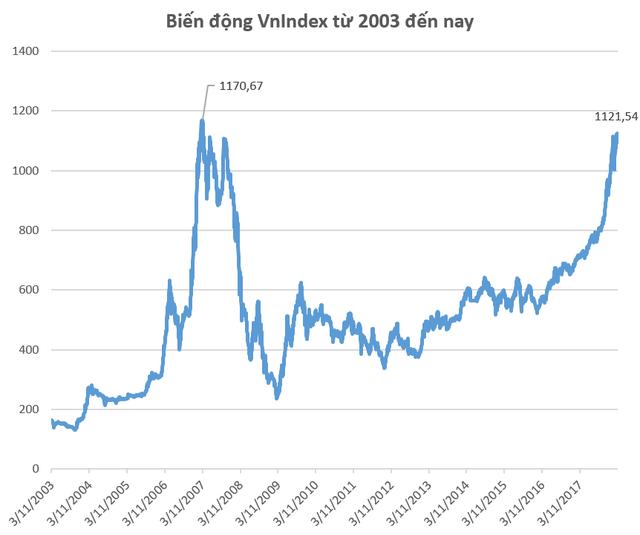 Cách đây tròn 11 năm, VnIndex lập đỉnh lịch sử 1.170 điểm - Ảnh 2.