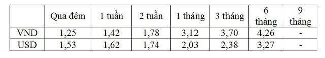 Lãi suất liên ngân hàng giảm mạnh - Ảnh 1.