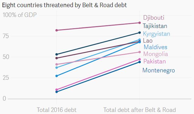 8 nước có nguy cơ rơi vào bẫy nợ của Trung Quốc - Ảnh 2.