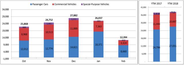 Bất lợi kép kéo sức mua ôtô giảm mạnh - Ảnh 1.