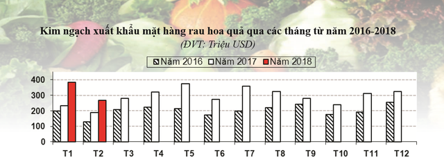Kim ngạch xuất khẩu mặt hàng rau quả tăng mạnh trong 2 tháng đầu năm 2018 - Ảnh 1.