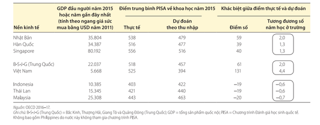 World Bank: Giáo dục Việt Nam nằm trong nhóm phát triển ấn tượng nhất khu vực Đông Á – Thái Bình Dương - Ảnh 1.