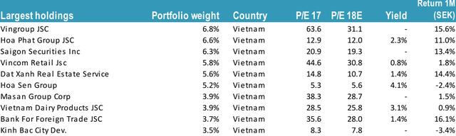Sau thành công rực rỡ tại Pakistan, quỹ đầu tư Thụy Điển tiếp tục rót trăm triệu đô vào Việt Nam và mau chóng thu về trái ngọt - Ảnh 2.