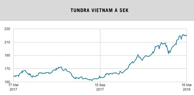 Sau thành công rực rỡ tại Pakistan, quỹ đầu tư Thụy Điển tiếp tục rót trăm triệu đô vào Việt Nam và mau chóng thu về trái ngọt - Ảnh 3.