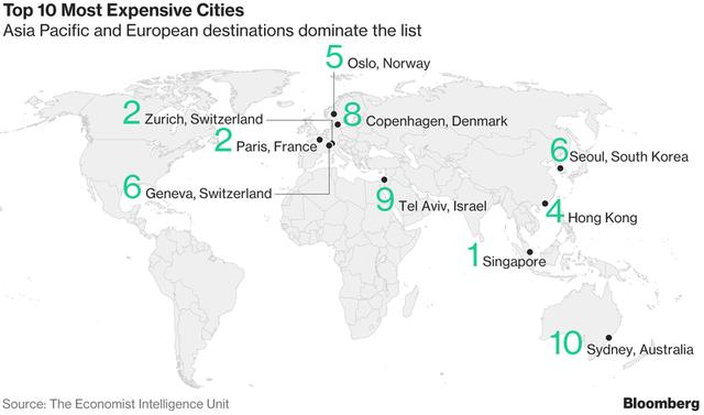 Lý do bất ngờ khiến Singapore trở thành thành phố đắt đỏ nhất thế giới - Ảnh 1.