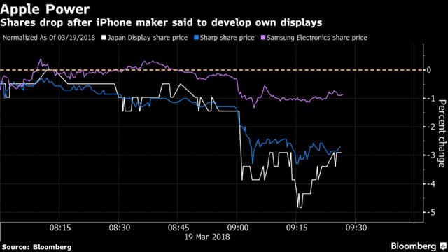 Apple âm thầm tự sản xuất màn hình iPhone lần đầu tiên trong lịch sử, cổ phiếu Samsung, Sharp sụt giảm mạnh - Ảnh 2.