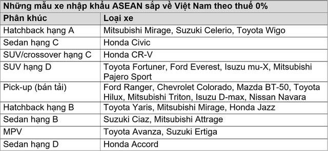 Cuộc đổ bộ của ôtô nhập khẩu ASEAN sắp bắt đầu - Ảnh 1.