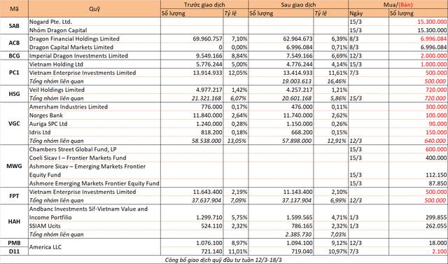 Chuyển động quỹ đầu tư tuần 12-18/3 - Ảnh 1.