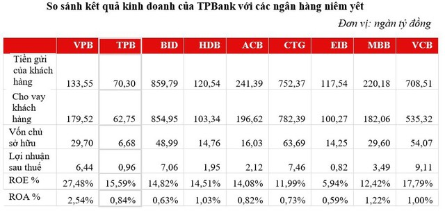 Khả năng sinh lời của TPBank cao hơn so với nhiều ngân hàng lớn - Ảnh 1.