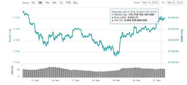 Thở phào sau phiên họp 2 ngày từ G20, bitcoin bật tăng trở lại ngưỡng 9xxx USD - Ảnh 1.