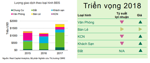 CBRE: Đất nền sẽ tiếp tục là kênh đầu tư vua trong năm 2018 - Ảnh 1.