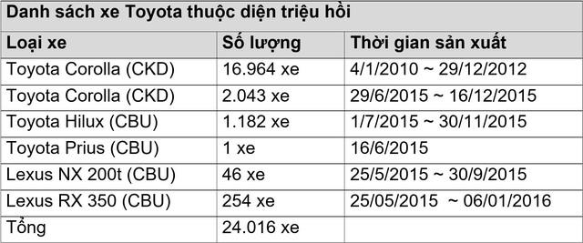 Lỗi túi khí, Toyota triệu hồi hơn 24.000 xe tại Việt Nam - Ảnh 1.
