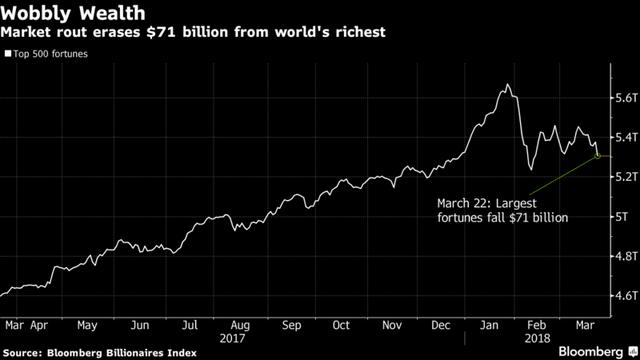 Giới siêu giàu mất 70 tỷ USD vì thị trường bán tháo, Warren Buffett dẫn đầu với 3,02 tỷ USD bốc hơi - Ảnh 1.