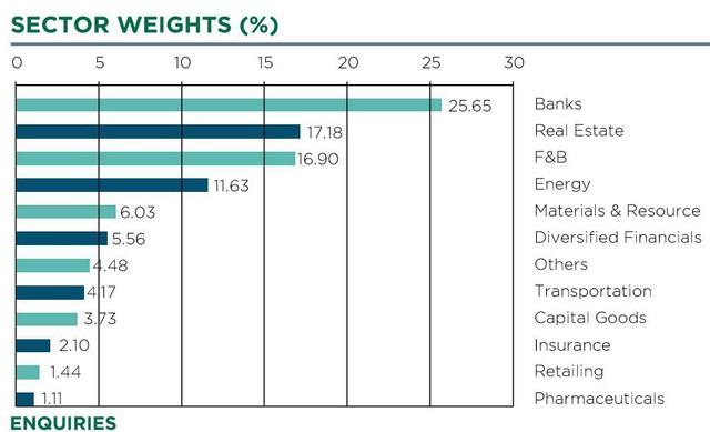 Tăng mạnh mẽ, cổ phiếu ngân hàng đã chiếm 25% giá trị tài sản của quỹ VEIL - Ảnh 1.