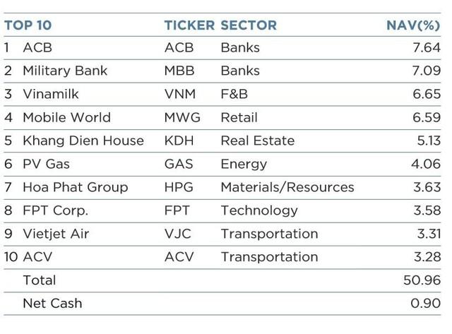 Tăng mạnh mẽ, cổ phiếu ngân hàng đã chiếm 25% giá trị tài sản của quỹ VEIL - Ảnh 2.