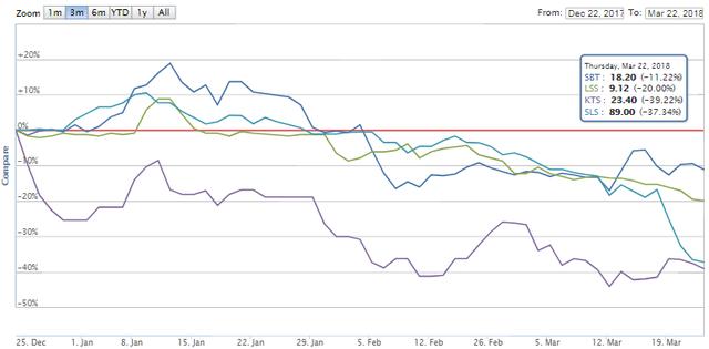 Tồn kho ngành đường tăng, cổ phiếu giảm - Ảnh 1.