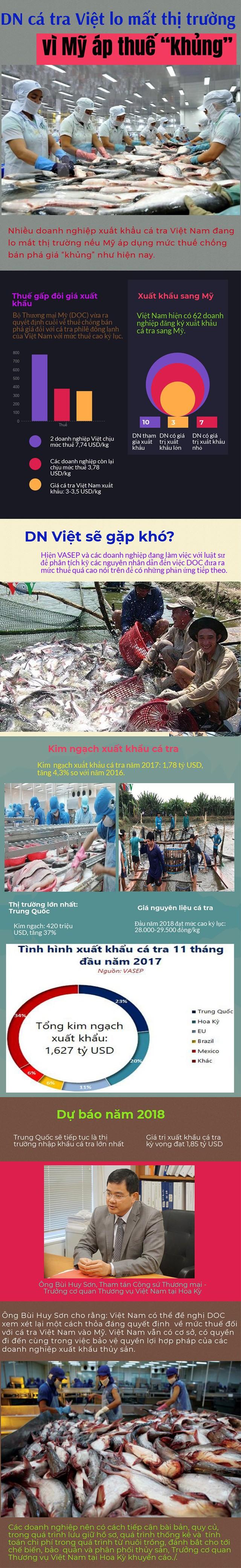 """Infographic: Mỹ áp thuế """"khủng"""", DN cá tra Việt lo mất thị trường - Ảnh 1."""