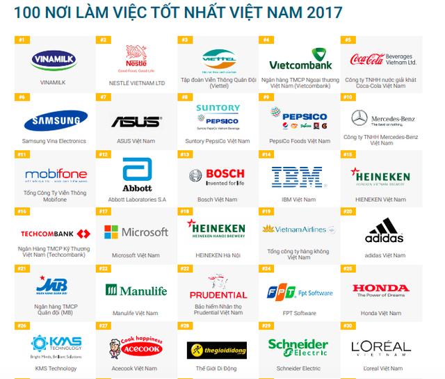 Tại sao Unilever Việt Nam lại không có tên trong Top 100 nơi làm việc tốt nhất Việt Nam 2017? - Ảnh 1.