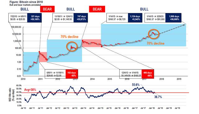 Tom Lee: Bitcoin sẽ chạm mốc 91.000 USD vào năm 2020 - Ảnh 1.