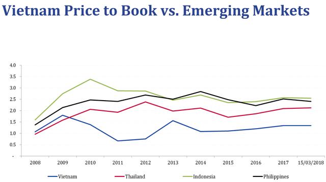 Định giá TTCK Việt Nam hấp dẫn hơn các quốc gia trong khu vực, Pyn Elite Fund dự báo VnIndex sẽ leo lên 1.400 điểm trong năm 2018 - Ảnh 1.