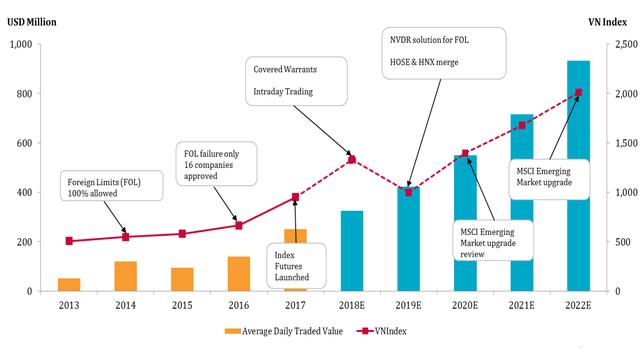 Định giá TTCK Việt Nam hấp dẫn hơn các quốc gia trong khu vực, Pyn Elite Fund dự báo VnIndex sẽ leo lên 1.400 điểm trong năm 2018 - Ảnh 3.
