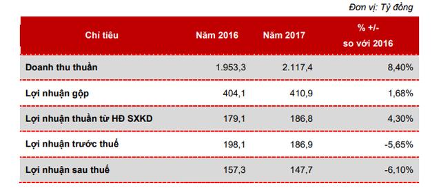 Bột giặt Lix đặt mục tiêu lãi 201 tỷ đồng năm 2018 - Ảnh 1.