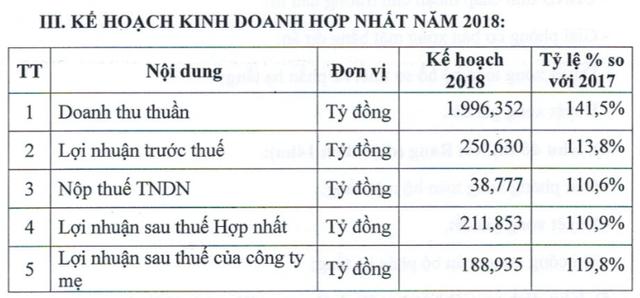 Đạt Phương (DPG): Đặt kế hoạch lãi ròng 189 tỷ đồng, tăng 20% so với năm 2017 - Ảnh 1.