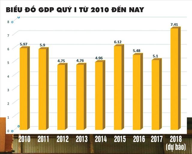 Dự báo GDP quý I/2018 tăng vọt: Bứt phá mạnh mẽ từ đầu năm - Ảnh 1.