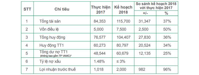 OCB dự kiến niêm yết HOSE, chia cổ phiếu thưởng tỷ lệ 14,2% trong năm nay - Ảnh 1.