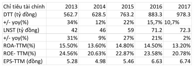 INN: Tăng trưởng kép 10% trong 5 năm tới, trả cổ tức 2017 tỉ lệ 20% bằng tiền mặt - Ảnh 1.