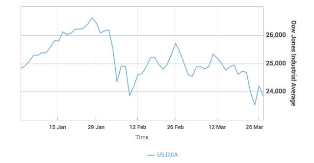 Cổ phiếu công nghệ lại tiếp tục bị bán tháo, Nasdaq mất gần 3% giá trị - Ảnh 1.