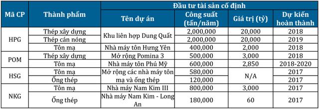 Thuế nhập khẩu vào Mỹ tăng mạnh tác động ra sao tới Hòa Phát, Hoa Sen, Nam Kim và các doanh nghiệp thép Việt Nam? - Ảnh 1.