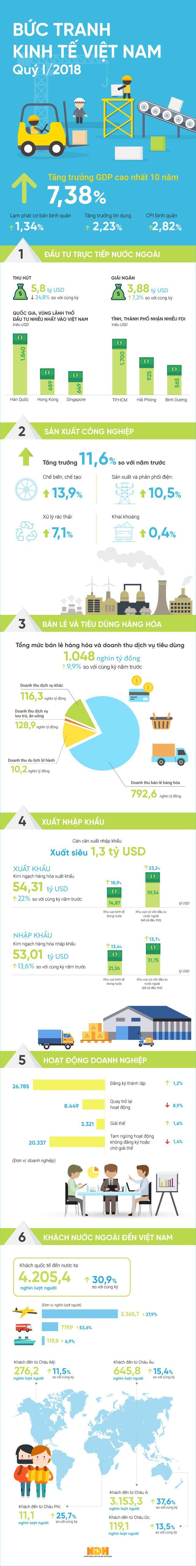 [Infographic] Kinh tế Việt Nam 3 tháng đầu năm qua những con số - Ảnh 1.