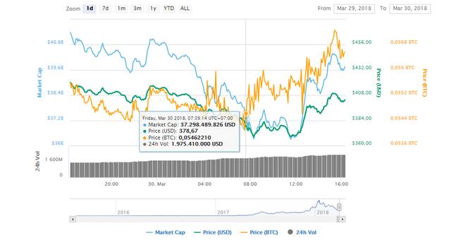 Ethereum tuột mốc 400 USD, chạm đáy thấp nhất kể từ tháng 11 - Ảnh 1.